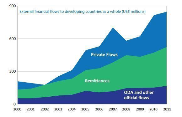 Gráfico 1. Flujos financieros externos a países en vías de desarrollo (UNDP)