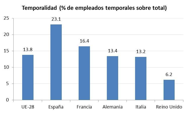 Fuente: Eurostat 2013
