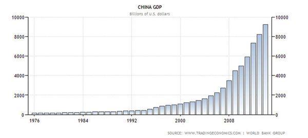 Crecimiento exponencial en China con la introducción de reformas y medidas liberales