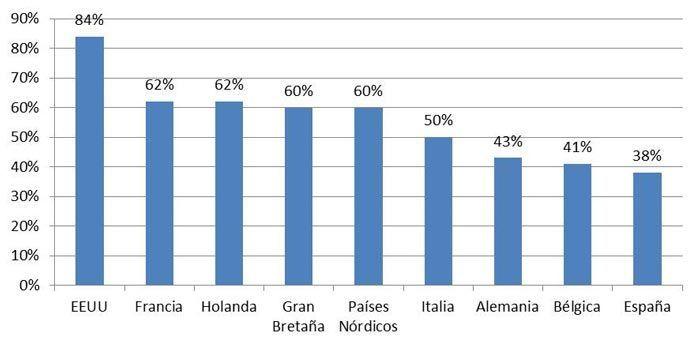 Figura 2: Consejeros independientes sobre cifra total de consejeros en empresas cotizadas (Fuente: Spencer Stuart)
