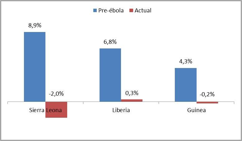 Figura 2: Tasas de crecimiento pronosticadas. Escenario pre-ébola frente al actual. Fuente: Elaboración propia a partir de datos del Banco Mundial