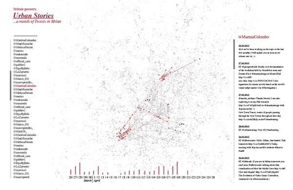 Análisis de las historias contadas a través de Twitter durante un mes en Milán. Foto: Densitydesign CC