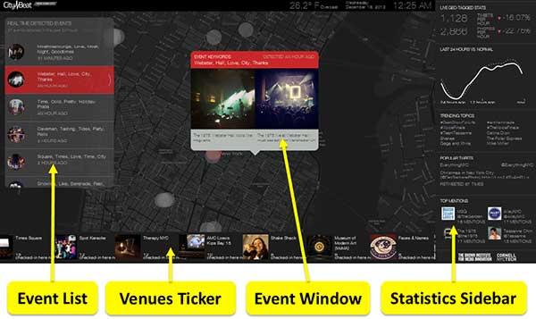 'City Beat Project' muestra datos sin filtro sobre la actividad en redes de los ciudadanos.