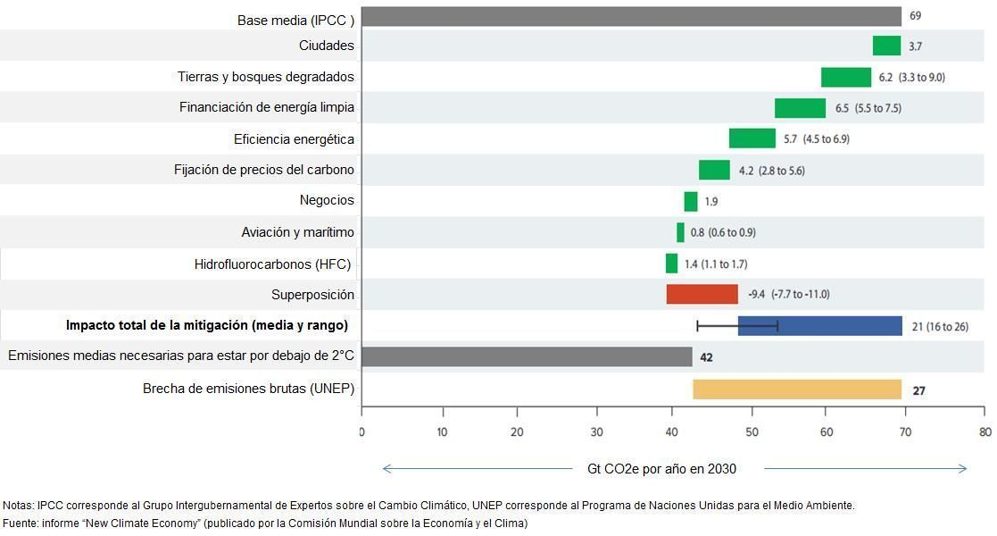 Reducción de emisiones potenciales según las recomendaciones del informe.