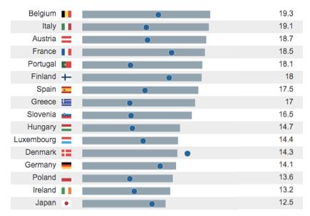 Notas: Las barras grises atienden a las ayudas en metálico (con el correspondiente porcentaje en la columna derecha). Fuente: SOCX, OCDE