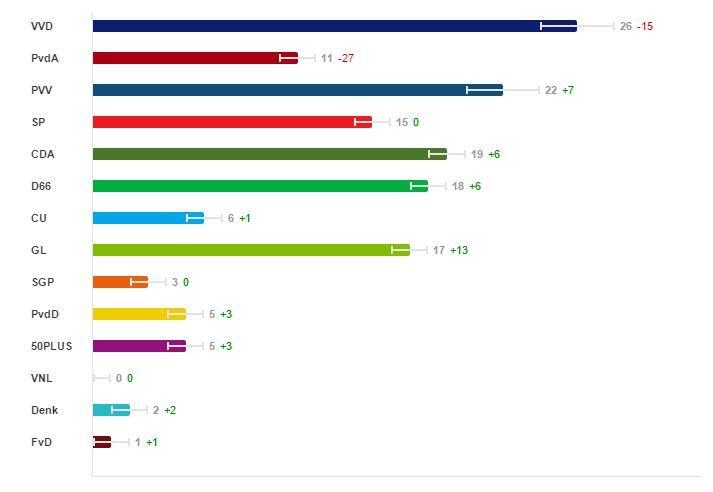 Figura 1. Fuente: NOS. Los números en verde y en rojo son la comparación con las últimas elecciones.